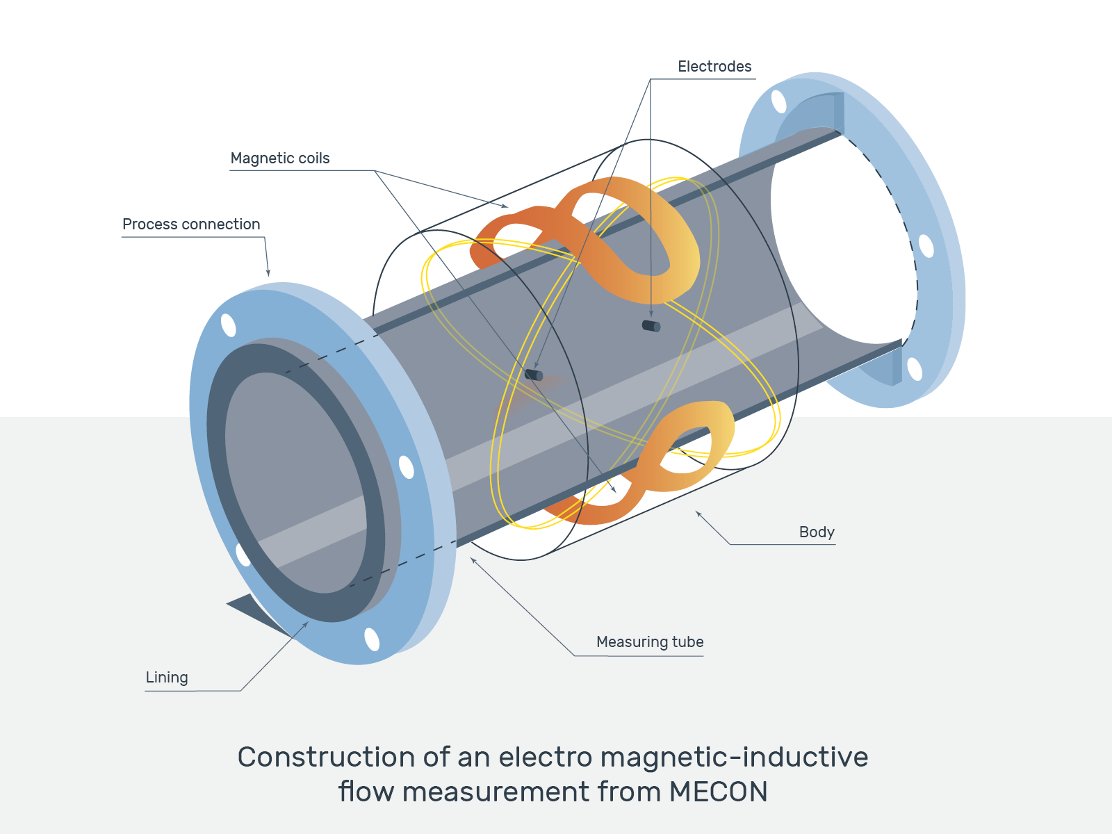 Magnetic Inductive Flow Meters Mid By Mecon Tester For Sensors Circuit Diagram Graphic Structure Of A Meter
